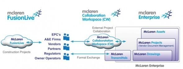 McLaren portfolio