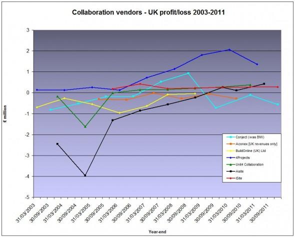UKvendor_profit-Dec2012