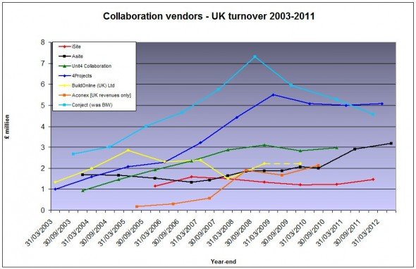 UK vendor revenues Jan13-22nd