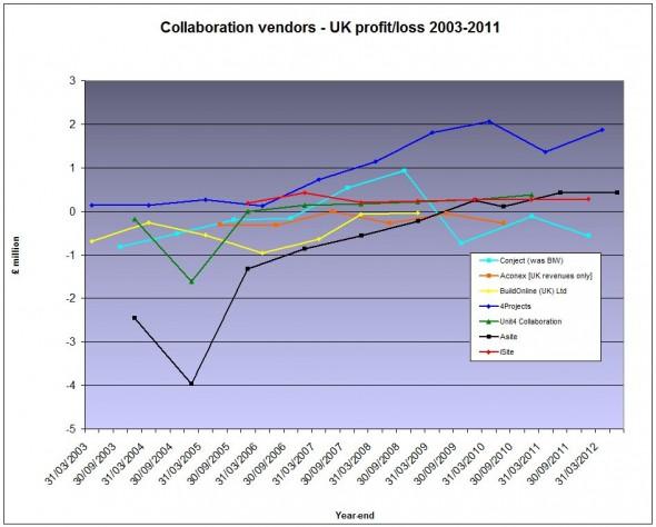 UK vendors profits/losses