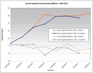 Aconex, 2005-2012