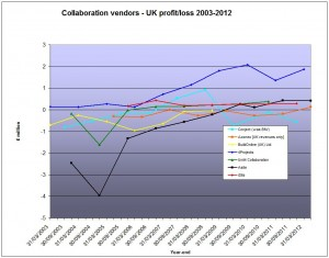 UK collaboration vendors - profit/loss