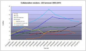 UK AEC SaaS vendor revenues Oct13 (amended)