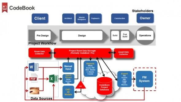 CodeBook ecosystem