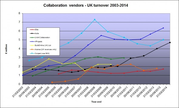 vendors turnover March 2015
