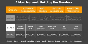 Network build by the numbers
