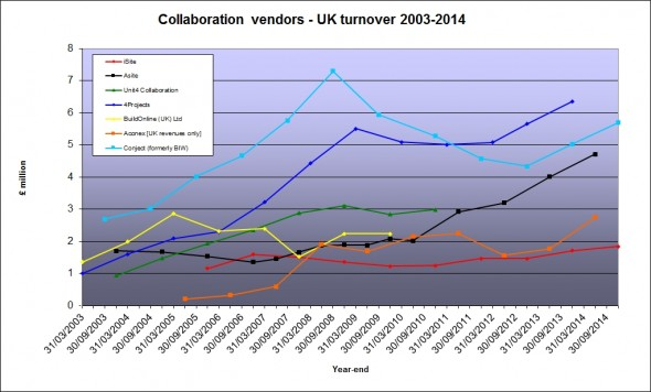 UK AEC SaaS vendor revenues September 2015