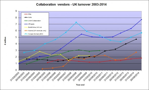 uk vendor revenues 08Oct15