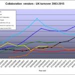 UK vendor revenues Feb 2015