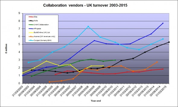 UK vendor revenues Feb 2015