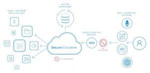 Secure Cloudlink diagram