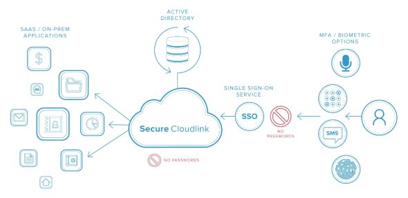 Secure Cloudlink diagram