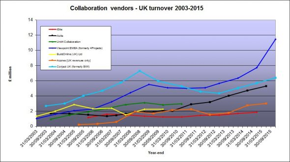 collaboration-revenues-28oct2016