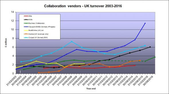 Vendor turnover July 2017