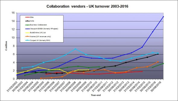 Collaboration vendors revenues