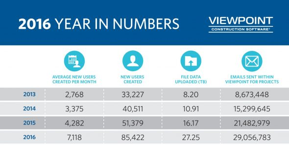 Viewpoint 2016 in numbers