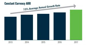 Bentley Systems ARR growth