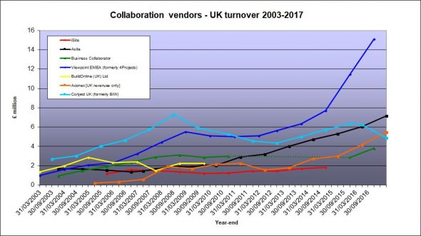 collaboration vendors revenues to 2017