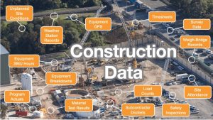 Envision construction data
