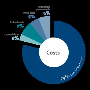 cost of errors = 21%