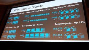 slide showing VFP usage 2018-19