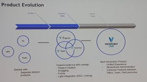 VfP product evolution