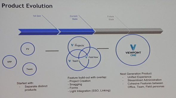 ViewpointOne and VfP product evolution