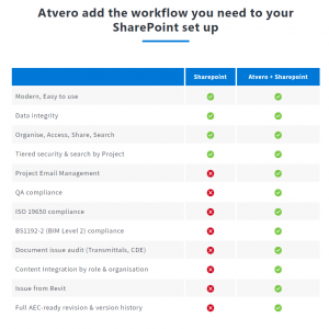 Atvero Sharepoint plus
