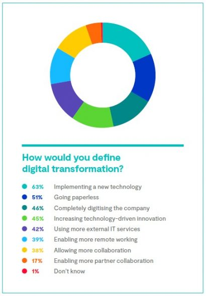 How would you define digital transformation