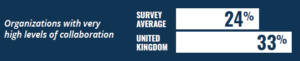 Autodesk trust study: UK collaboration