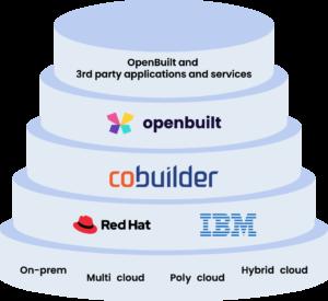 OpenBuilt Architecture