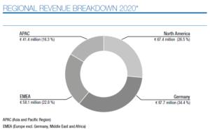 RIB regional revenues, 2020
