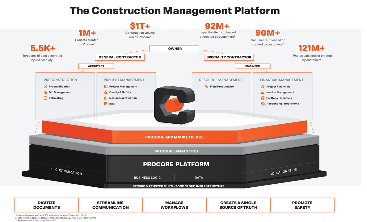 Procore platform pitch