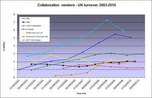 Collaboration vendors turnover (UK)
