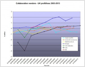UK vendor profit October 2013 (amended)