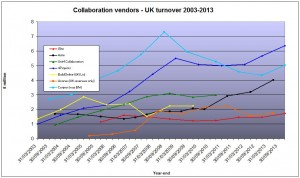 UK vendor turnover