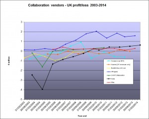 vendors profit March 2015