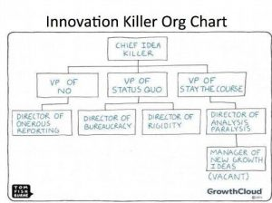Innovation killer
